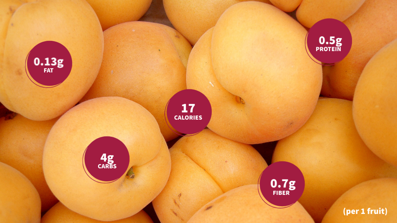 An image showing the calories, carbs, fat, protein and fibers associated with the consumption of one apricot.