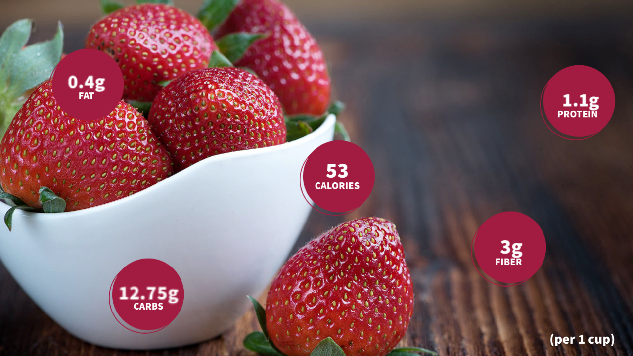 An image consisting of nutritional facts about strawberries.